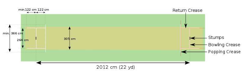Cricket Dimensions